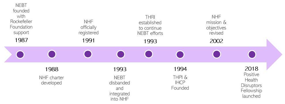NHF Timeline